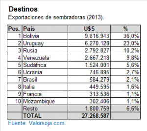 Exportaciones de Sembradoras 2013 - Destinos