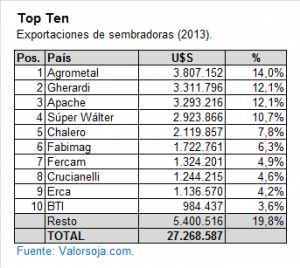 Exportaciones de Sembradoras 2013 - Top Ten