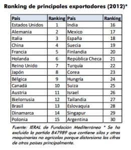 Ranking de exportadores de agromaquinas