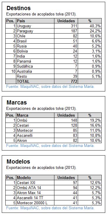 Exportaciones de tolvas 2013