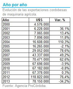 Cordoba - Exportaciones Año