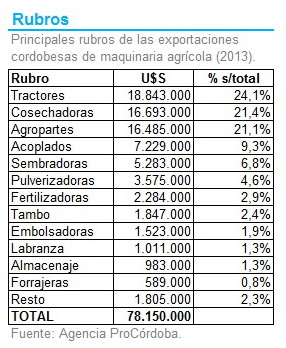 Cordoba - Exportaciones Rubro