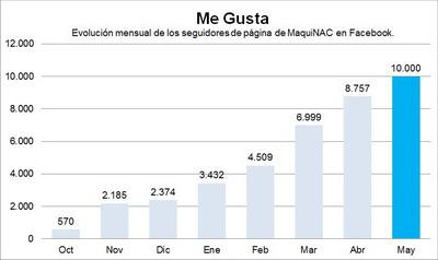MaquiNAC en Facebook