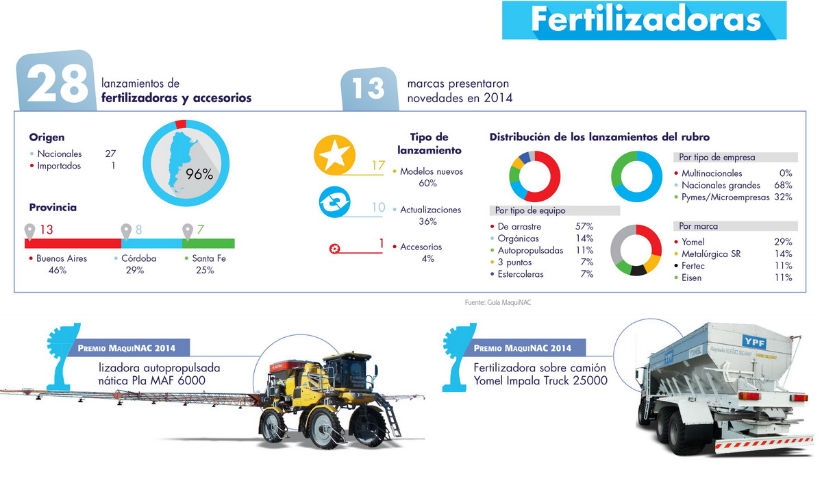 Fertilizadoras 2014 Graficos